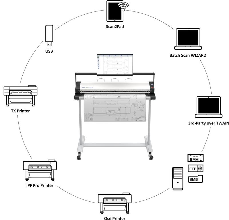 WideTEK® 36CL MF2 Wide Format MFP Scanner Solution :: Image Access 2019